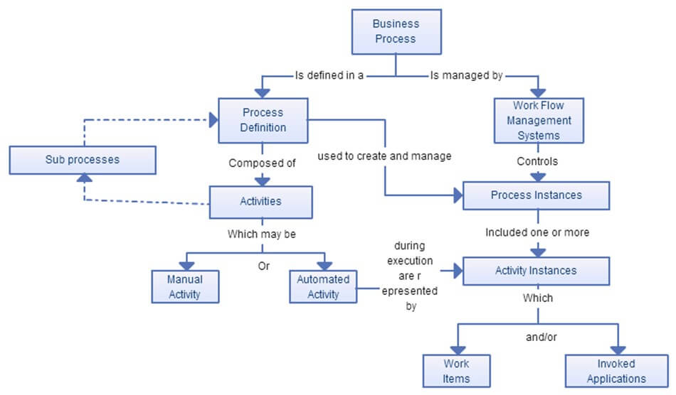 Requirements analysis techniques with example complete tutorial requirements analysis techniques with example complete tutorial information gathering workflow modeling ccuart Images