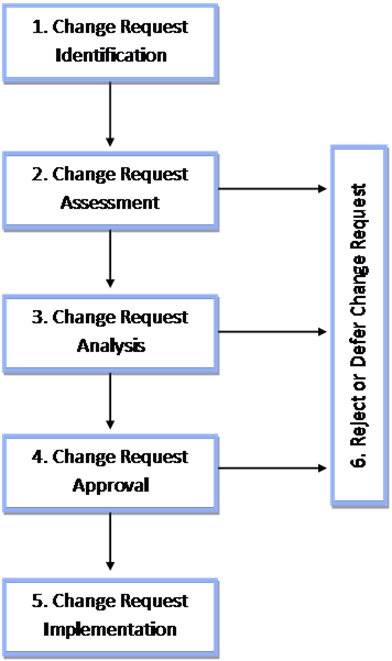 Change Order Process Workflow Diagram - DIY Enthusiasts Wiring ...