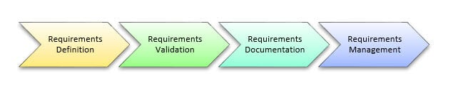 Requirement Life Cycle: Validation, Documentation & Management