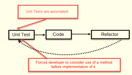 What Is Test Driven Development Tdd Tutorial With Example