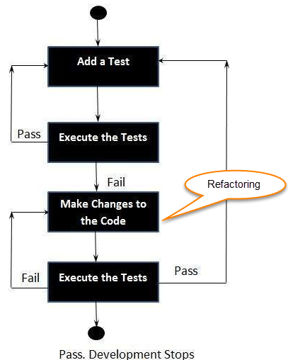 Test Driven Development (TDD): Learn with Example
