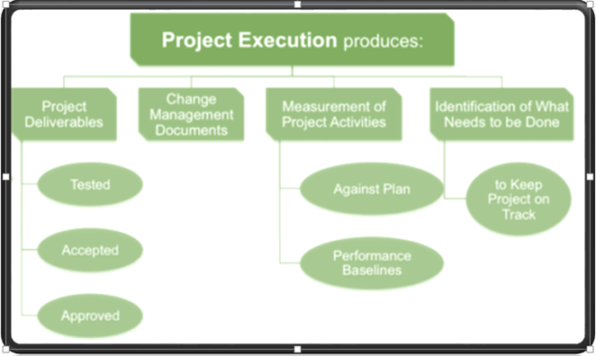 Project Management Life Cycle Complete Guide