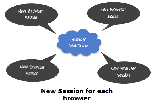 Parallel Execution & Session Handling in Selenium