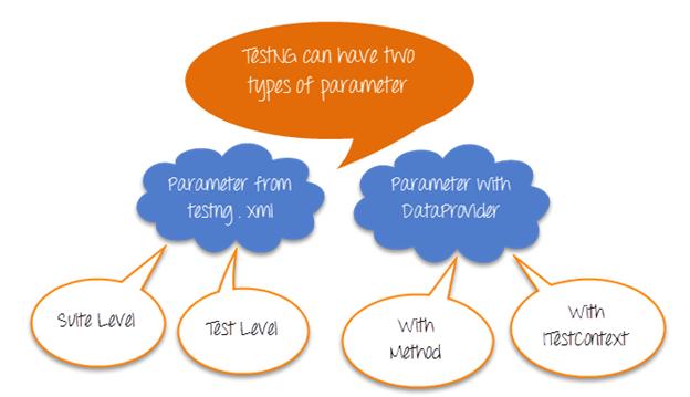 TestNG: Parameterization using XML & DataProvider in Selenium