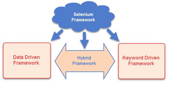 Selenium Automation Framework: Data Driven, Keyword Driven