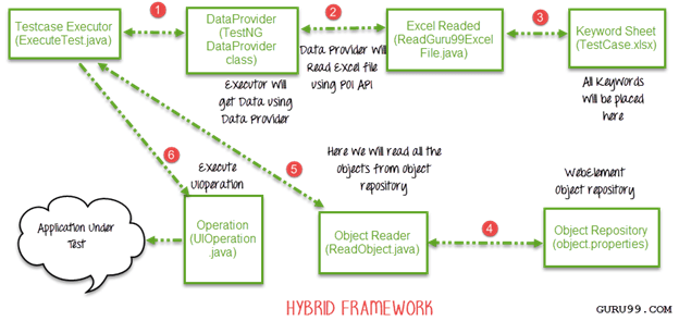 Selenium Automation Framework: Data Driven, Keyword Driven & Hybrid