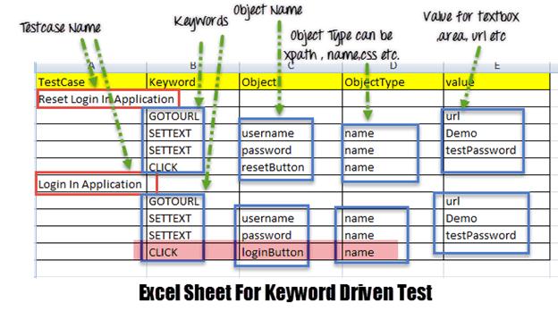 Framework: Keyword Driven & Hybrid