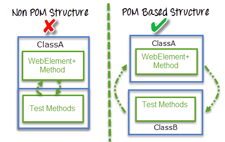 Page object model pom page factory in selenium complete tutorial ccuart Gallery