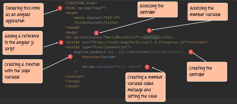 Angularjs hello world application your first example program baditri Choice Image