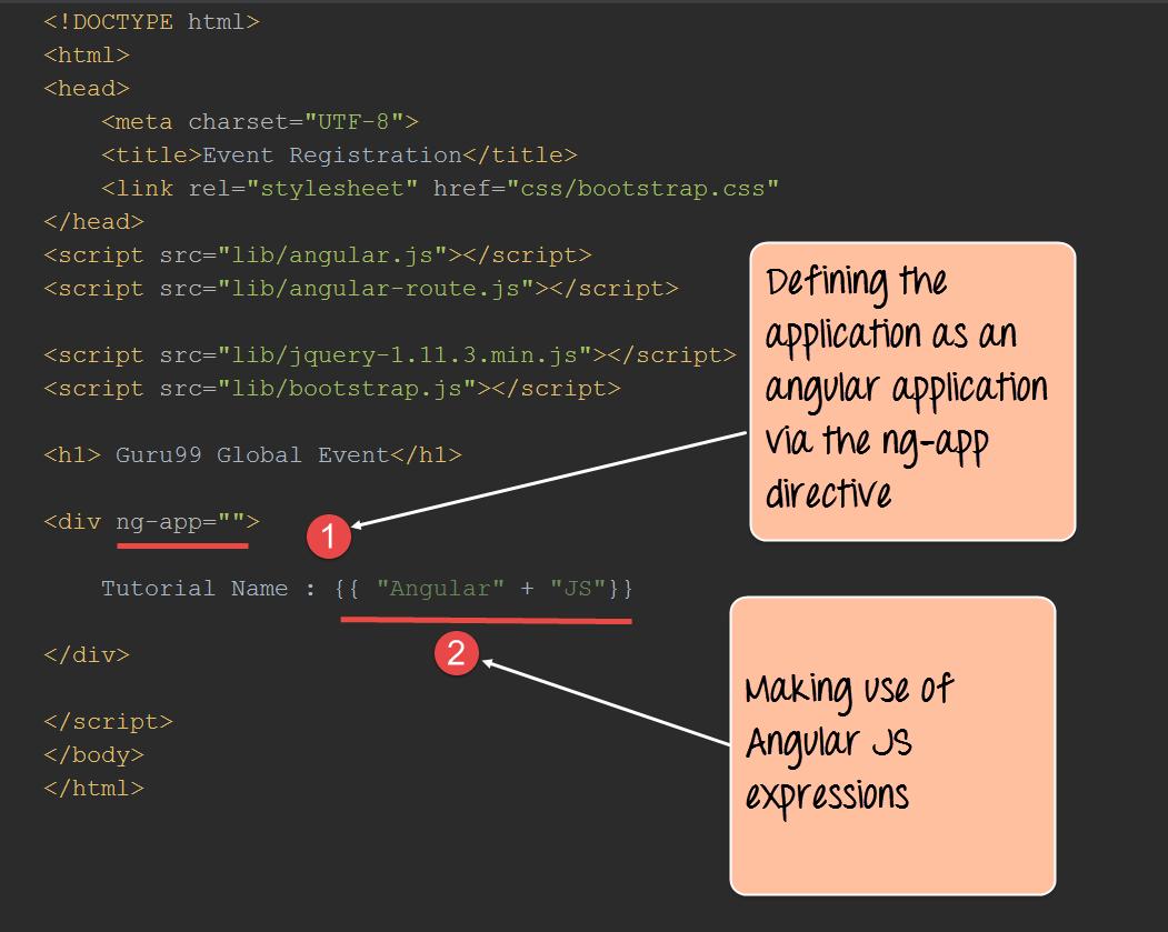 AngularJS Directive with Example: ng-init, ng-repeat, ng-app, ng-model