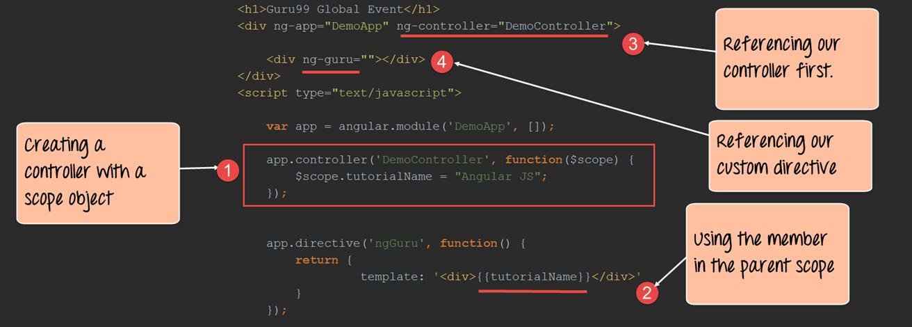 Angularjs Custom Directive Example Ng Transclude