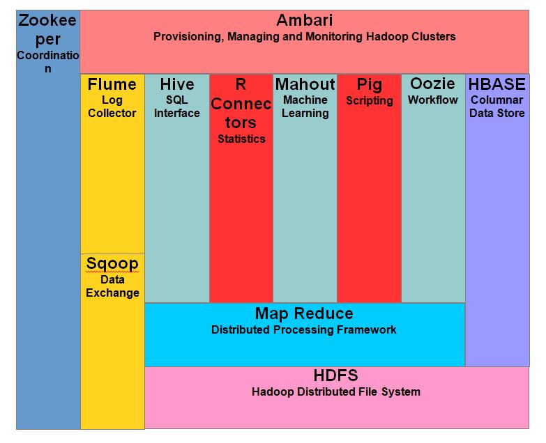 hadoop tutorial  features  components  cluster  u0026 topology