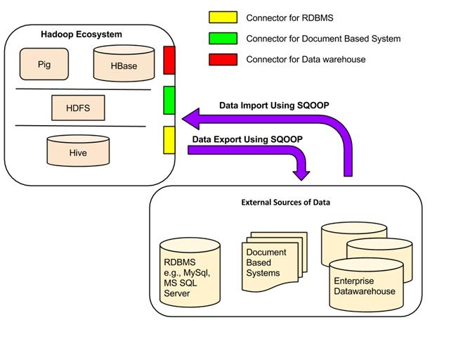 What is Sqoop?  What is FLUME - Hadoop Tutorial