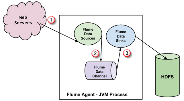 What is Sqoop?  What is FLUME - Hadoop Tutorial