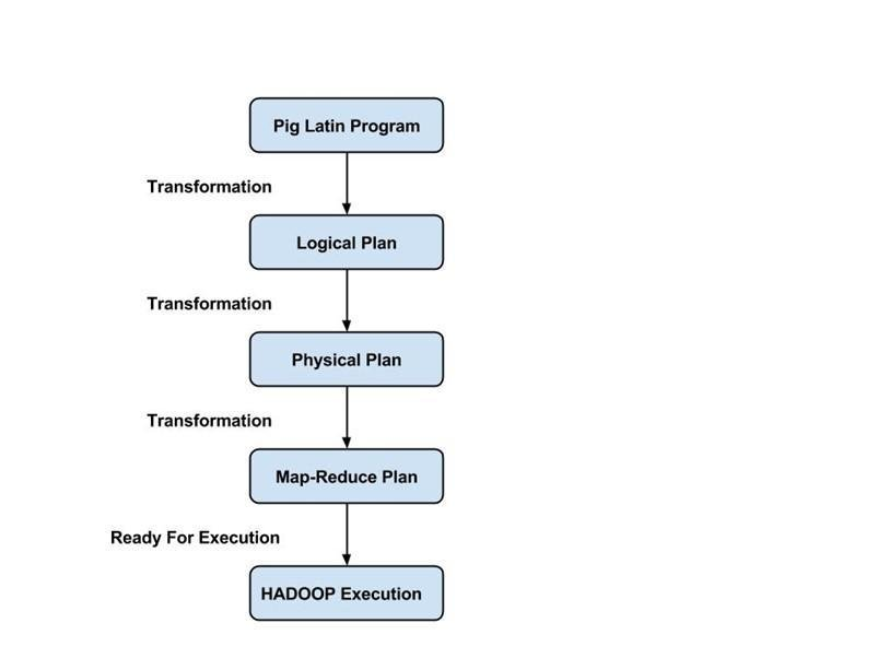 Hadoop PIG Tutorial: Introduction, Installation & Example