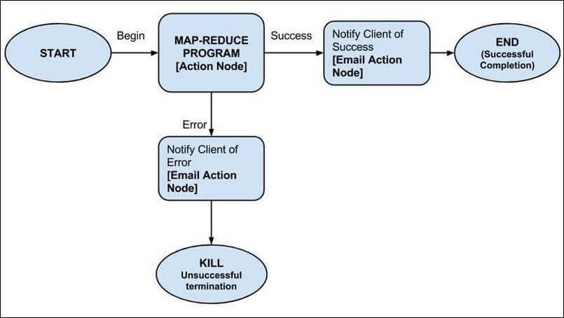 Apache Oozie Tutorial: What is, Workflow, Example - Hadoop