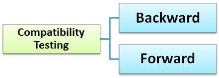 Compatibility Testing Tutorial: Forward & Backward Testing