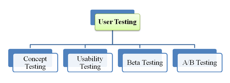 Getting started with iOS testing