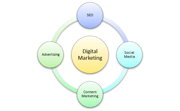 Digital Marketing Tutorial: Online Course