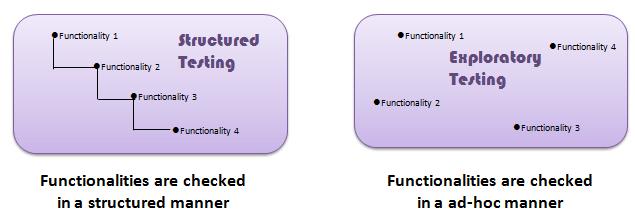 Exploratory Testing Tutorial: Process, Techniques & Examples