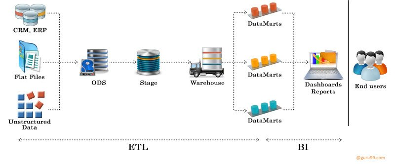 ETL Testing or Datawarehouse Testing : Ultimate Guide