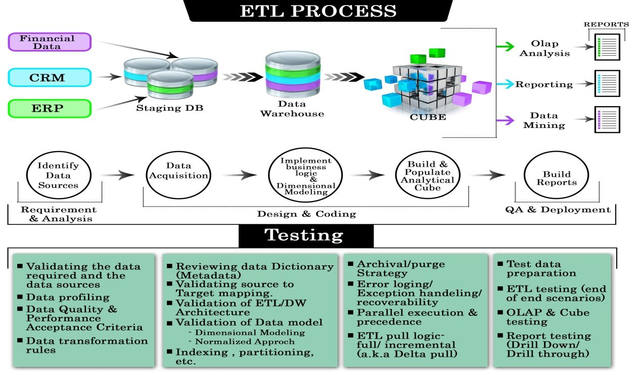 Etl Testing Or Data Warehouse Testing Tutorial Application Flow Diagram  Example Etl Process Flow Diagram Example