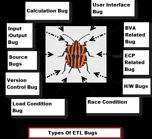 types of etl bugs software testing tools. Black Bedroom Furniture Sets. Home Design Ideas