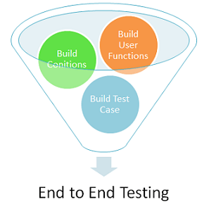 END-To-END Testing Tutorial: What is E2E Testing with Example