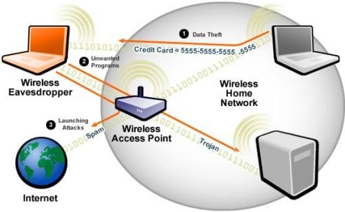 How to Hack WiFi (Wireless) Network
