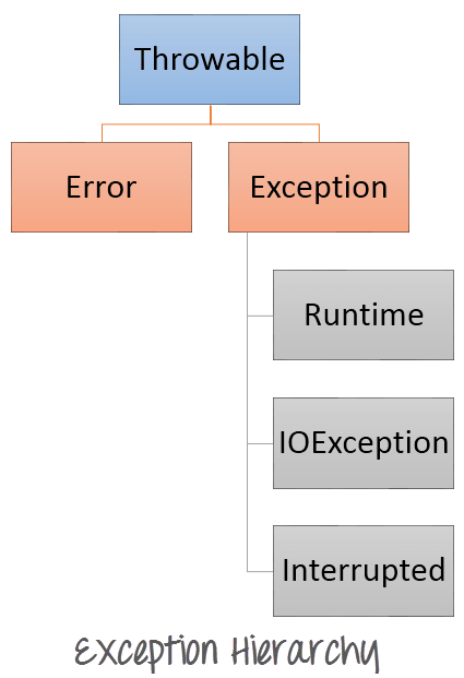Guide to Java Exception Hierarchy
