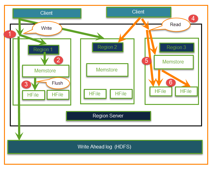 Architecture, Data Flow, and Use cases