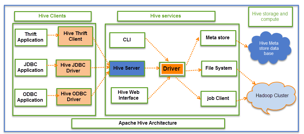 What is Hive? Architecture & Modes