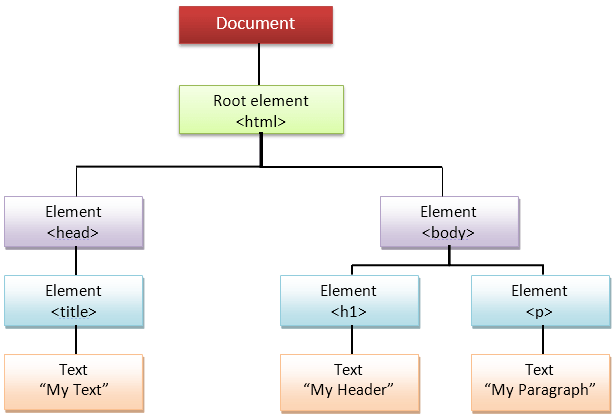 How to use DOM and Events in JavaScript