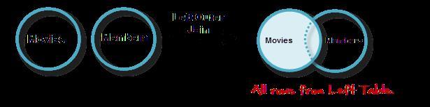 MySQL JOINS Tutorial: INNER, OUTER, LEFT, RIGHT, CROSS