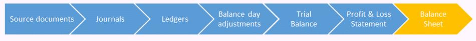 Steps to Create a Balance Sheet
