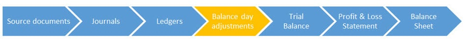 how to calculate depreciation  balance day adjustment
