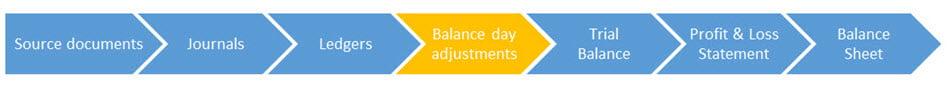 balance day adjustment