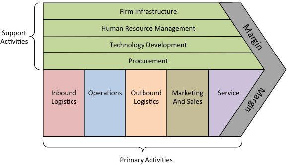 Components & Role of MIS (Management Information System)