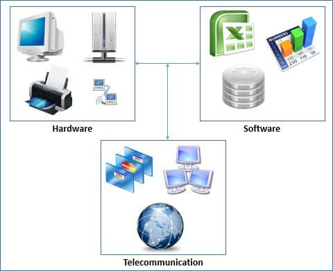 Objectives & Needs of MIS (Management Information System)