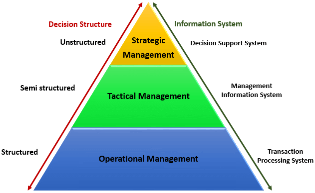Types Of Information System Tps Dss Amp Pyramid Diagram