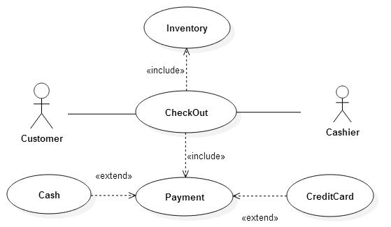 Mis Development Process With Sdlc Agile