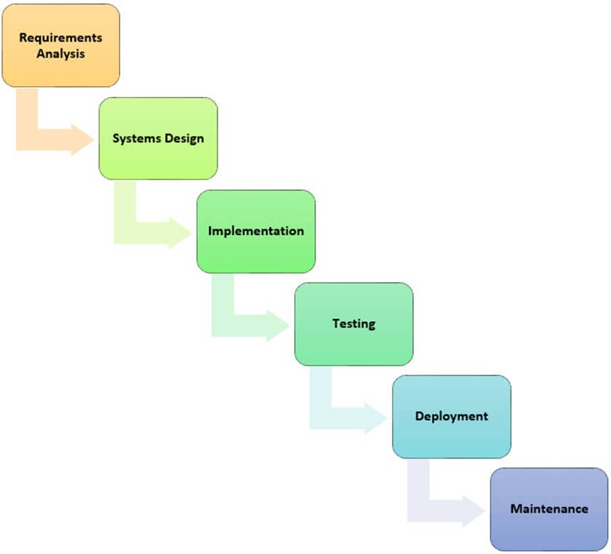 Mis Development Process With Sdlc Agile