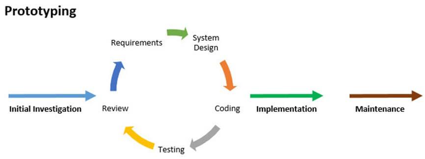 Mis Development Process With Sdlc  U0026 Agile