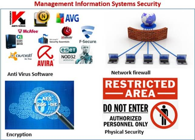 Ethical Security Issues In Information System