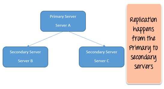Replica Set in MongoDB