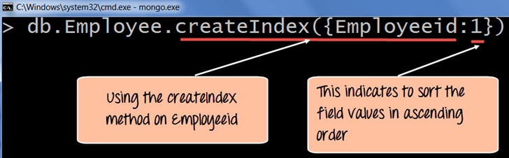 MongoDB Indexing Tutorial - createIndex()