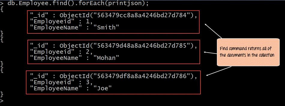 MongoDB Basic query operation Example