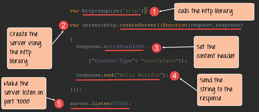 Create HTTP Web Server in Node js: Complete Tutorial