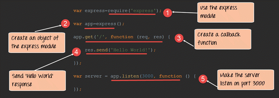 Node js Express FrameWork Tutorial - Learn in 10 Minutes
