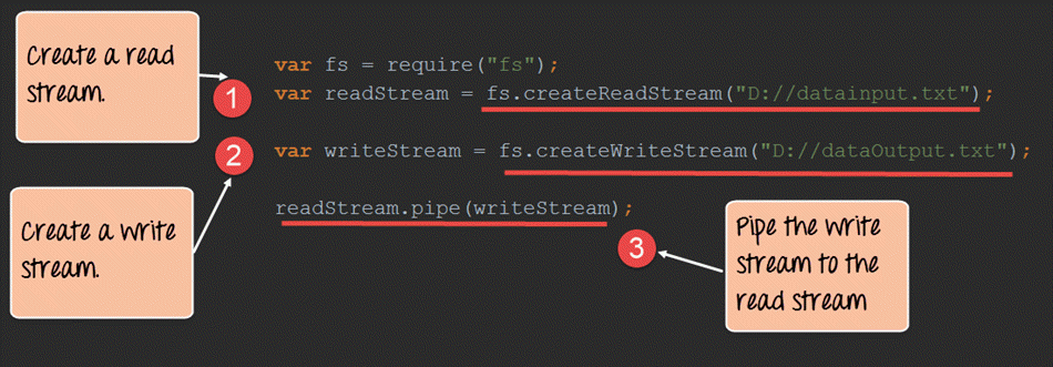 Node js Streams Tutorial: Filestream, Pipes